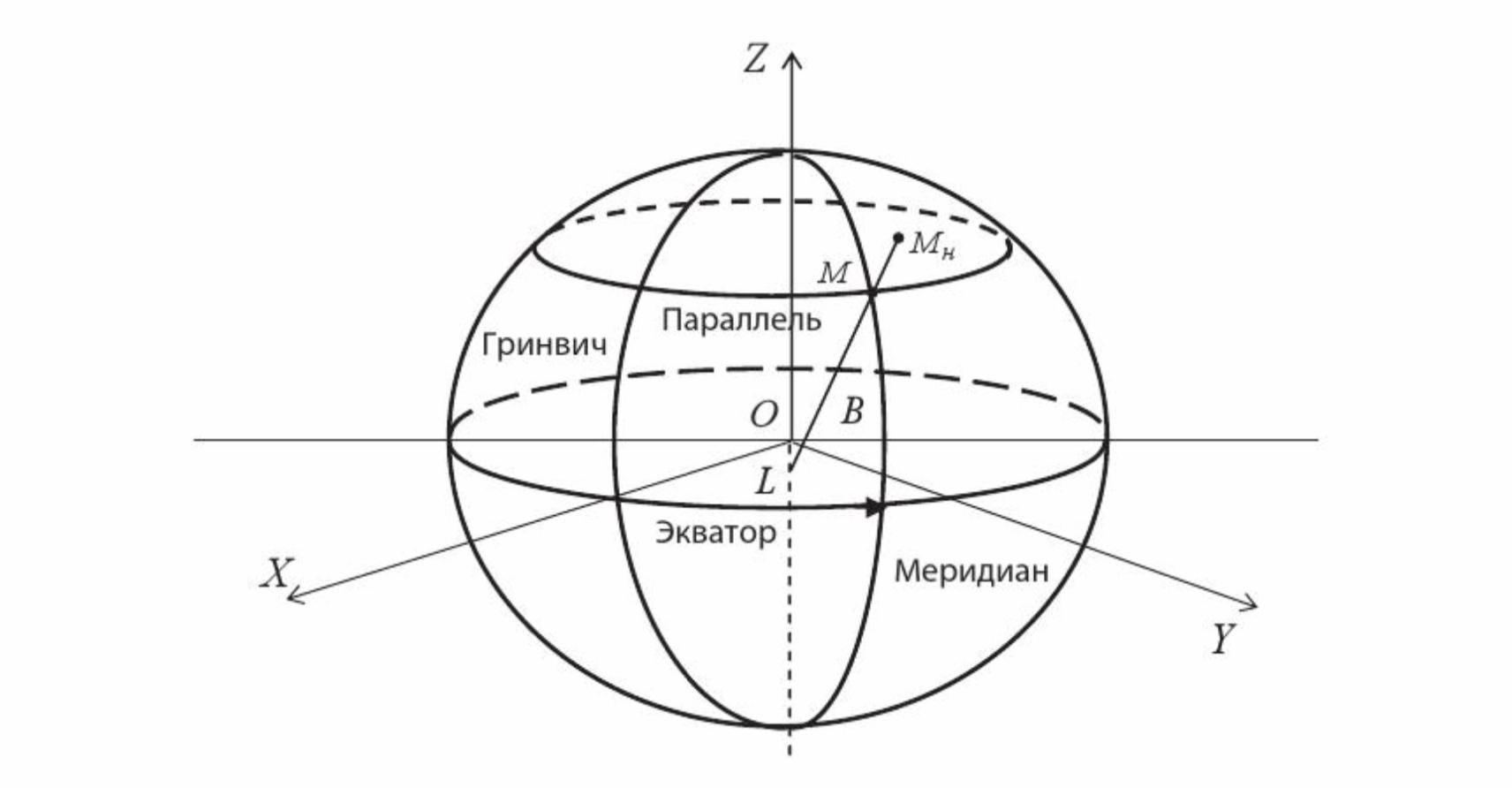 Синтез систем бортовых алгоритмов ( 4 курс)