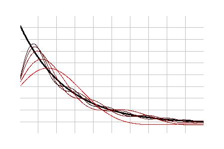 Математические методы анализа и синтеза сложных нелинейных систем управления