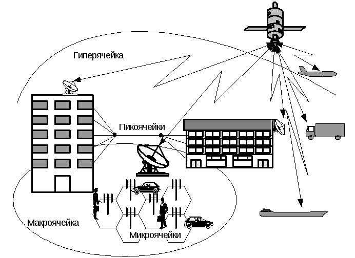 Основы телекоммуникационных и информационных систем